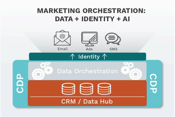 Customer Data Processing