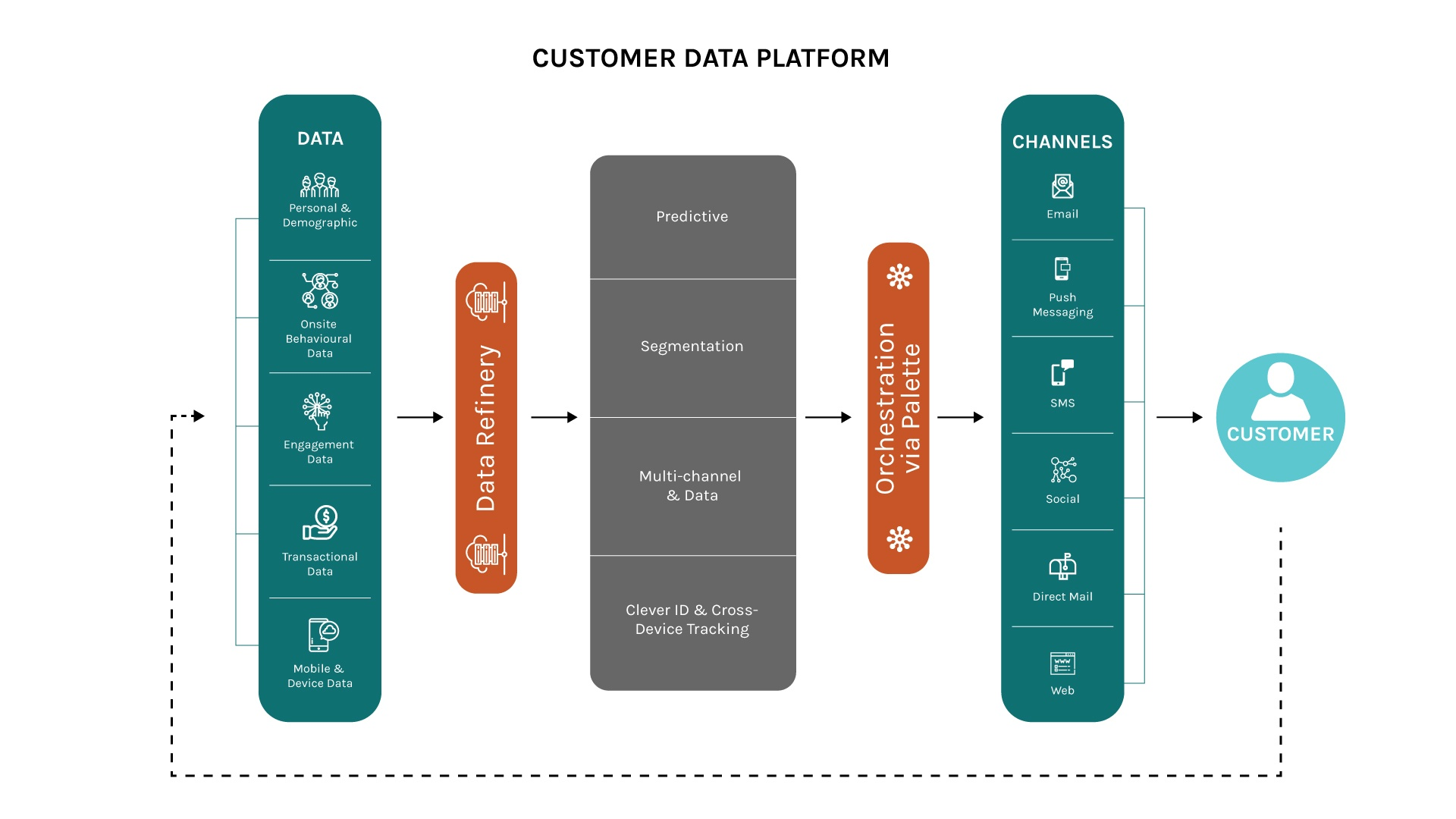 Customer Data Platform | CDP vs CRM