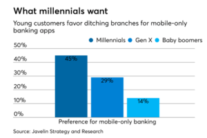 mobile banking trends