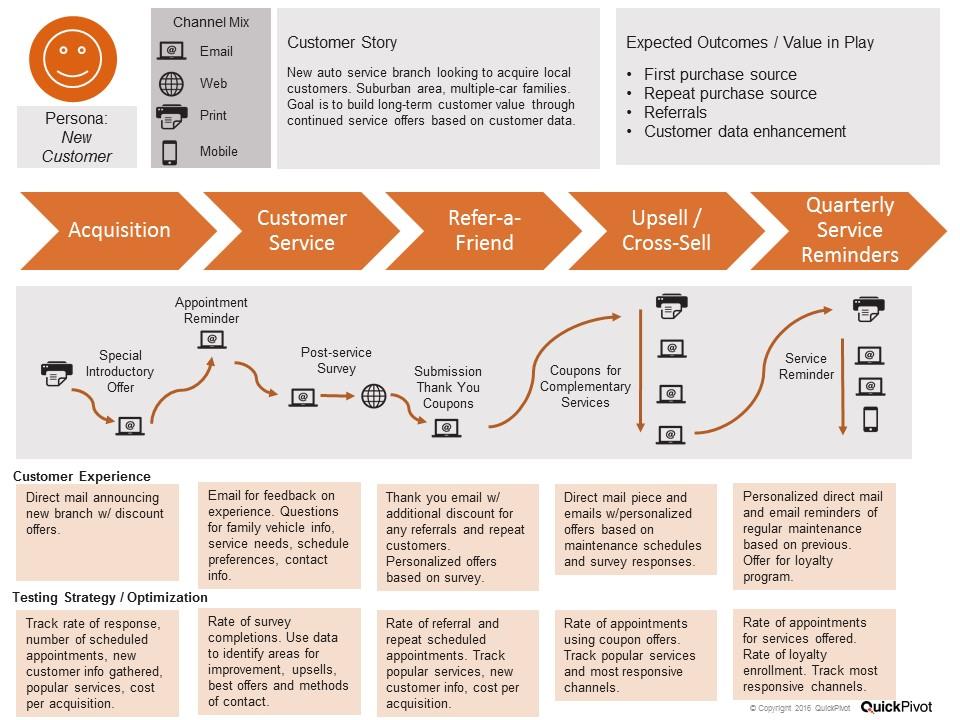united customer data